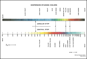 McCrone Dispersion Staining Color Chart